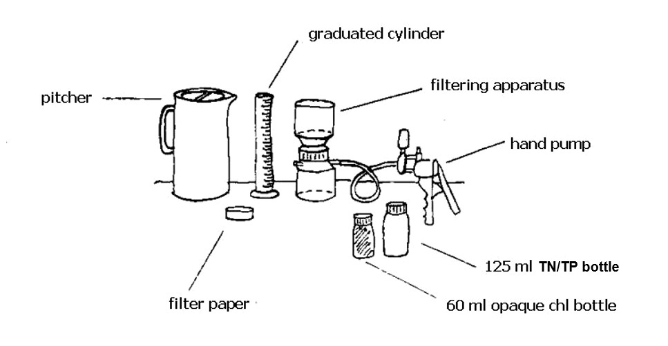 Line illustration of sampling gear which includes: a pitcher, graduated cylinder, filtering apparatus, hand pump, 125 ml. TP bottle, 60 ml. opague chl bottle, and filter paper.